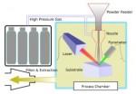 Schematics of SprayLaze